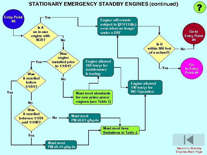 ? STATIONARY EMERGENCY STANDBY ENGINES (continued) Entry Point #6 Yes Engine will remain subject