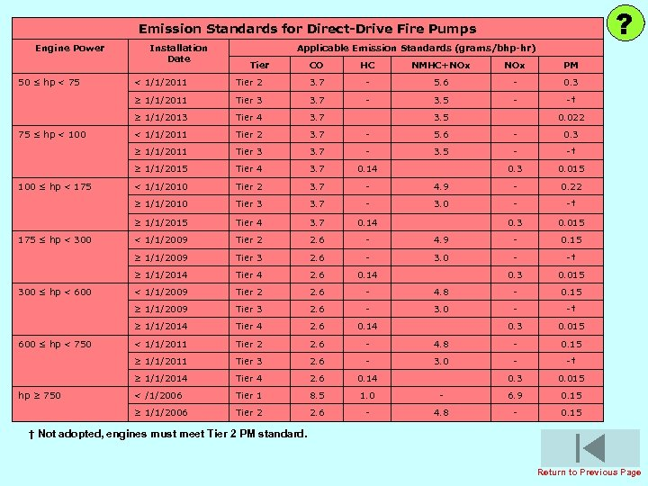 ? Emission Standards for Direct-Drive Fire Pumps Engine Power 50 ≤ hp < 75