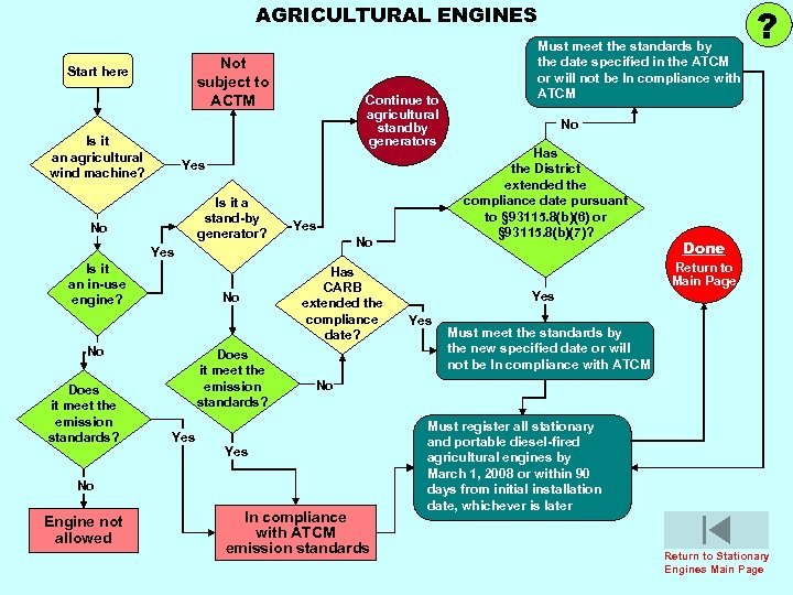 AGRICULTURAL ENGINES Not subject to ACTM Start here Is it an agricultural wind machine?