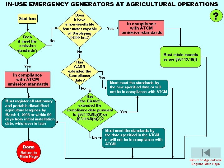 IN-USE EMERGENCY GENERATORS AT AGRICULTURAL OPERATIONS Start here Does it meet the emission standards?