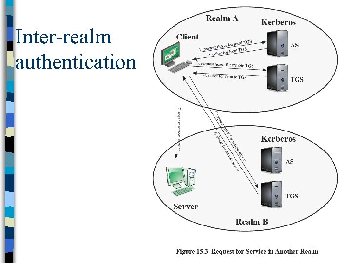 Inter-realm authentication