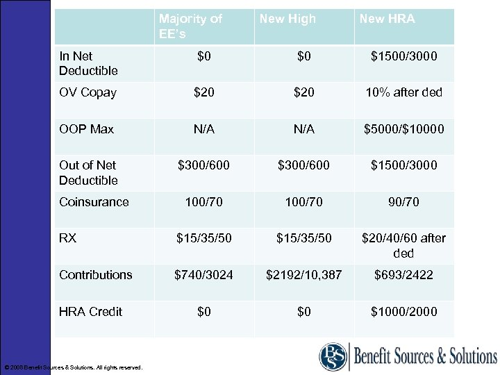 Majority of EE's New High New HRA In Net Deductible $0 $0 $1500/3000 OV
