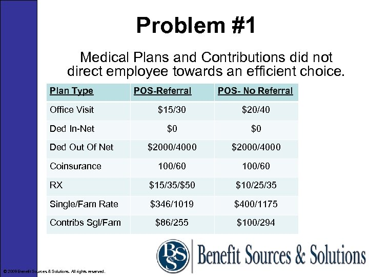 Problem #1 Medical Plans and Contributions did not direct employee towards an efficient choice.