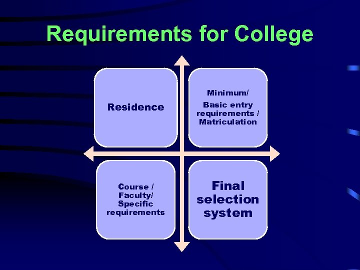 Requirements for College Minimum/ Residence Course / Faculty/ Specific requirements Basic entry requirements /