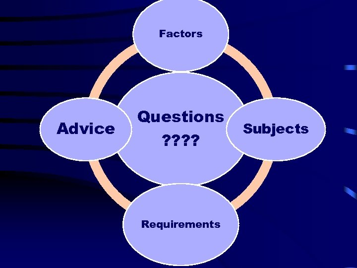 Factors Advice Questions ? ? Requirements Subjects