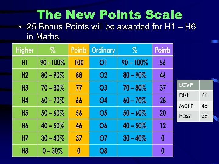 The New Points Scale • 25 Bonus Points will be awarded for H 1