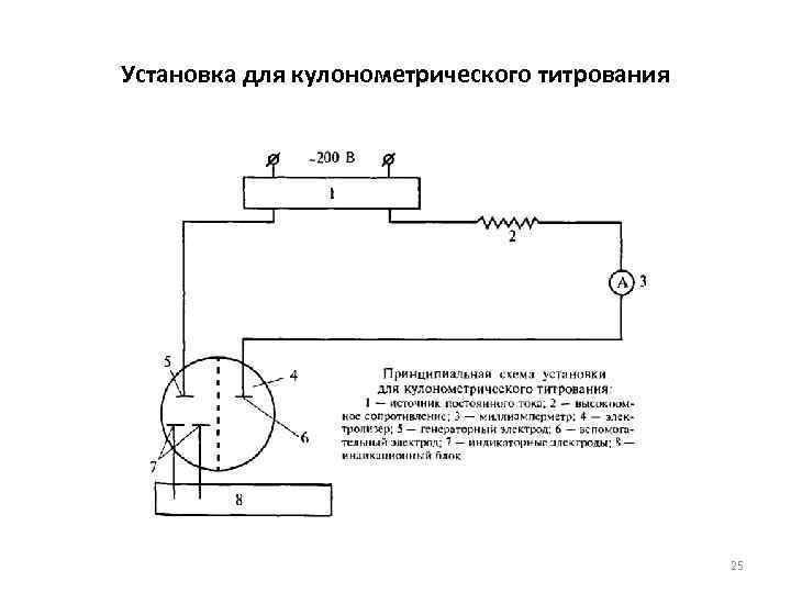 Установка для кулонометрического титрования 25