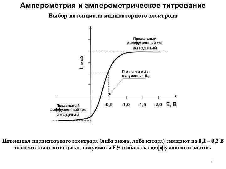Амперометрия и амперометрическое титрование Выбор потенциала индикаторного электрода Потенциал индикаторного электрода (либо анода, либо