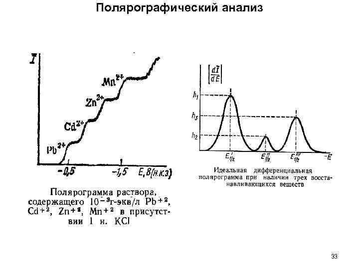 Полярографический анализ 33