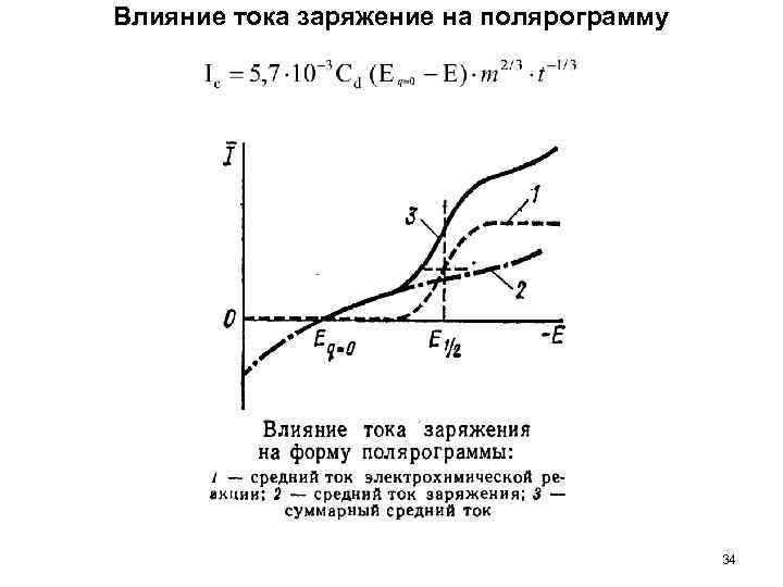 Влияние тока заряжение на полярограмму 34