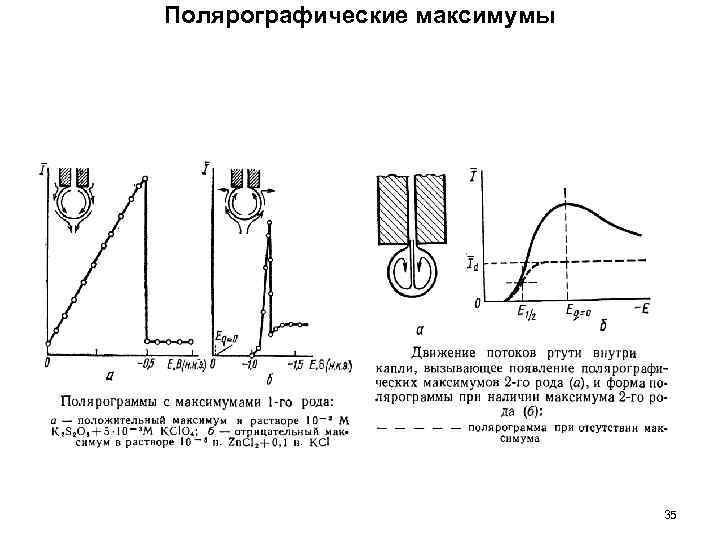 Полярографические максимумы 35