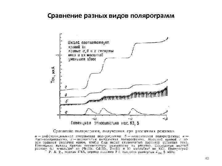 Сравнение разных видов полярограмм 40
