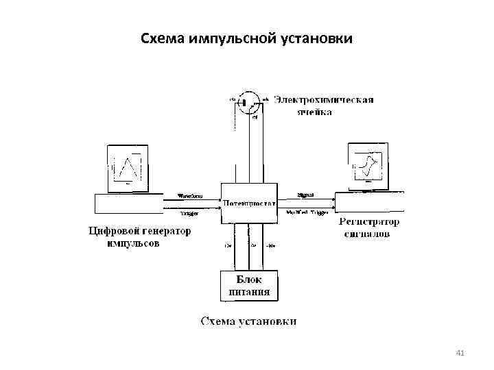 Схема импульсной установки 41