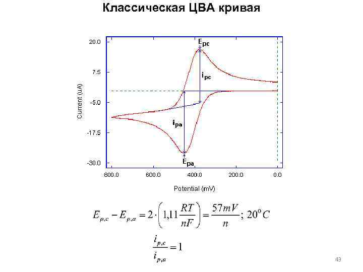 Классическая ЦВА кривая 43
