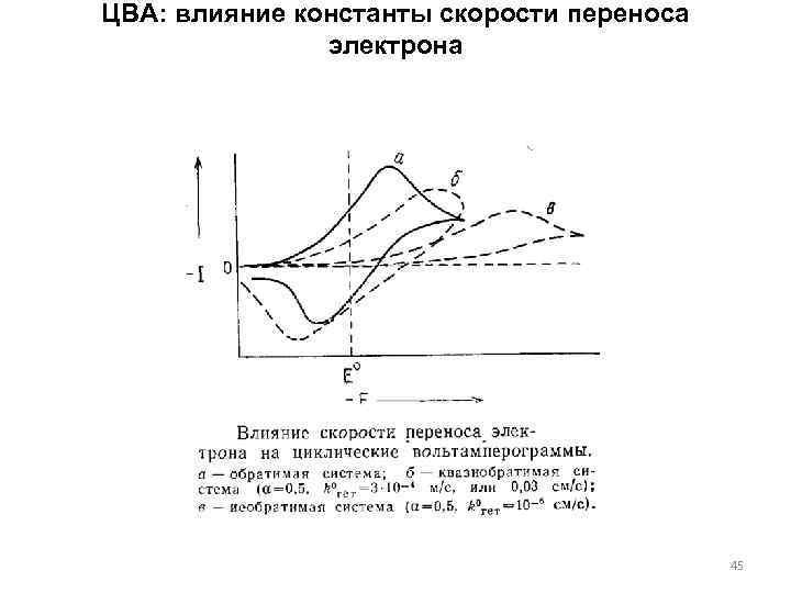 ЦВА: влияние константы скорости переноса электрона 45