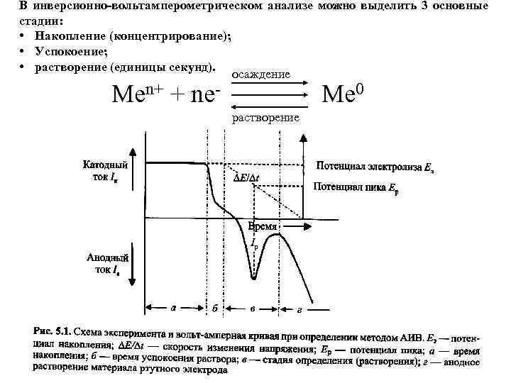 В инверсионно-вольтамперометрическом анализе можно выделить 3 основные стадии: • Накопление (концентрирование); • Успокоение; •