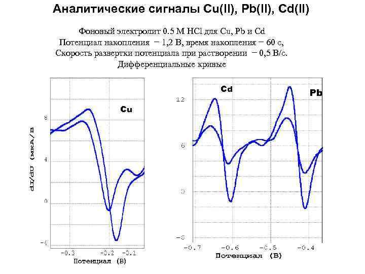 Аналитические сигналы Cu(II), Pb(II), Cd(II) Фоновый электролит 0. 5 M HCl для Cu, Pb