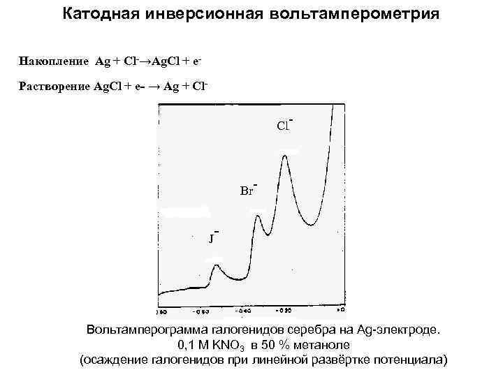 Катодная инверсионная вольтамперометрия Накопление Ag + Cl-→Ag. Cl + e. Растворение Ag. Cl +
