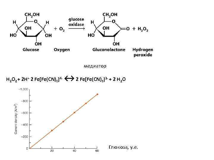 медиатор H 2 O 2 + 2 H+ 2 Fe[Fe(CN)6]4 - ↔ 2 Fe[Fe(CN)6]3