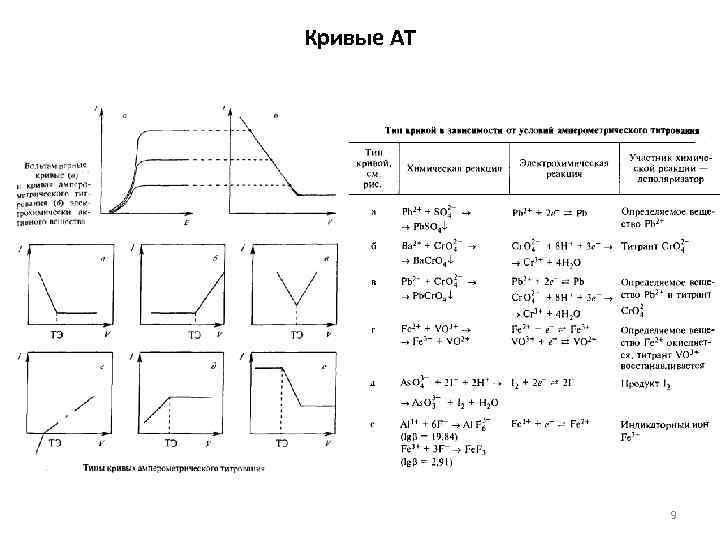 Кривые АТ 9