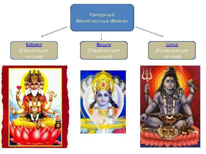 Триединый божественный абсолют Брахма (Созидающее начало) Вишну (Сохраняющее начало) Шива (Разрушающее начало)