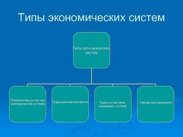Типы экономических систем Современная рыночная экономическая система Традиционная экономика Административнокомандная система Смешанная экономика