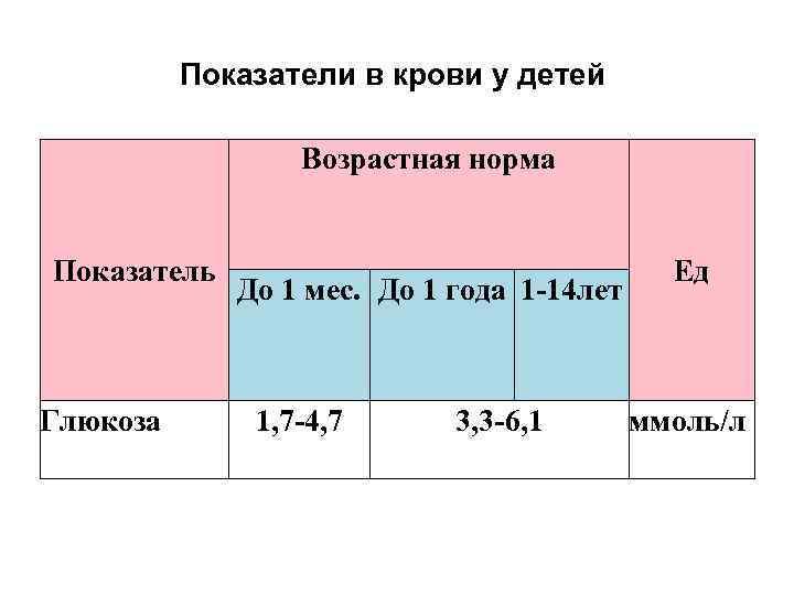 Глюкоза крови у детей норма таблица