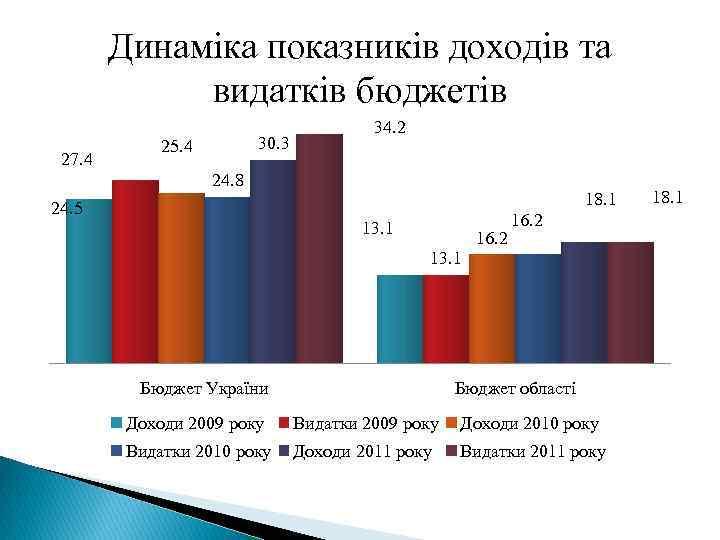Динаміка показників доходів та видатків бюджетів 27. 4 30. 3 25. 4 34. 2
