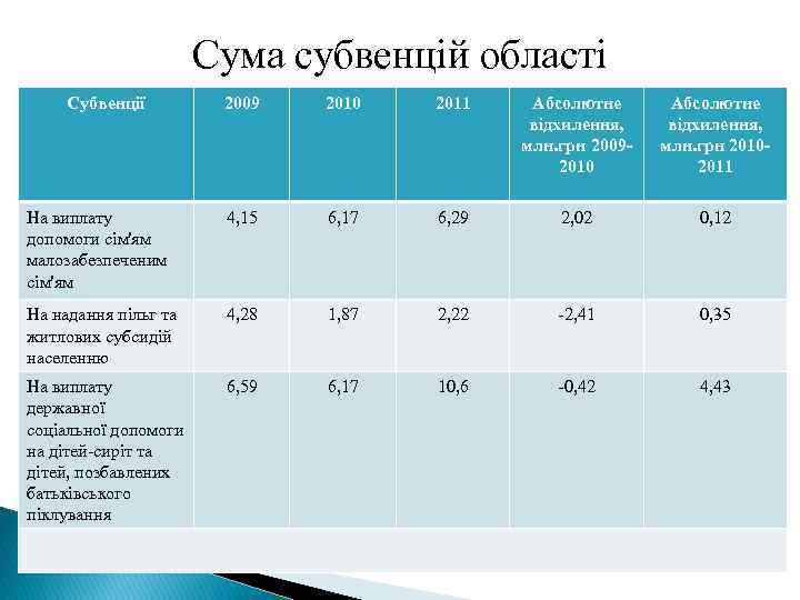 Сума субвенцій області Субвенції 2009 2010 2011 Абсолютне відхилення, млн. грн 20092010 Абсолютне відхилення,