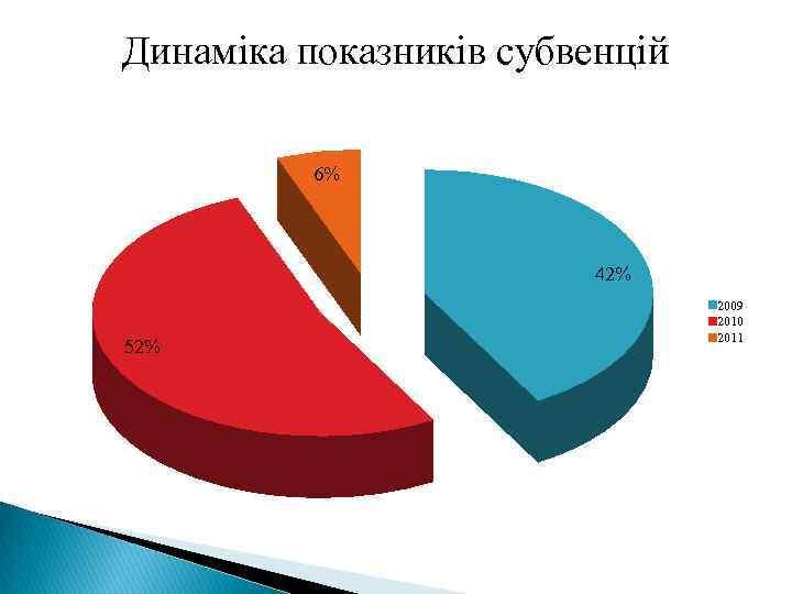 Динаміка показників субвенцій 6% 42% 52% 2009 2010 2011