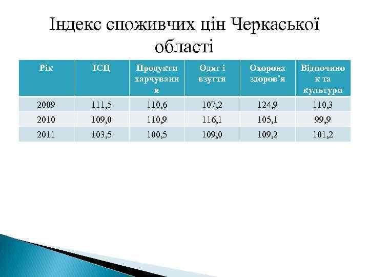 Індекс споживчих цін Черкаської області Рік ІСЦ Продукти харчуванн я Одяг і взуття Охорона