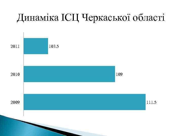 Динаміка ІСЦ Черкаської області 2011 2010 2009 103. 5 109 111. 5