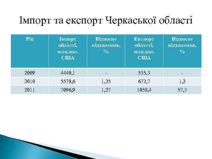 Імпорт та експорт Черкаської області Рік Імпорт області, млн. дол. США Відносне відхилення, %