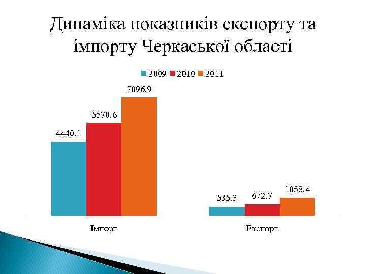 Динаміка показників експорту та імпорту Черкаської області 2009 2010 2011 7096. 9 5570. 6