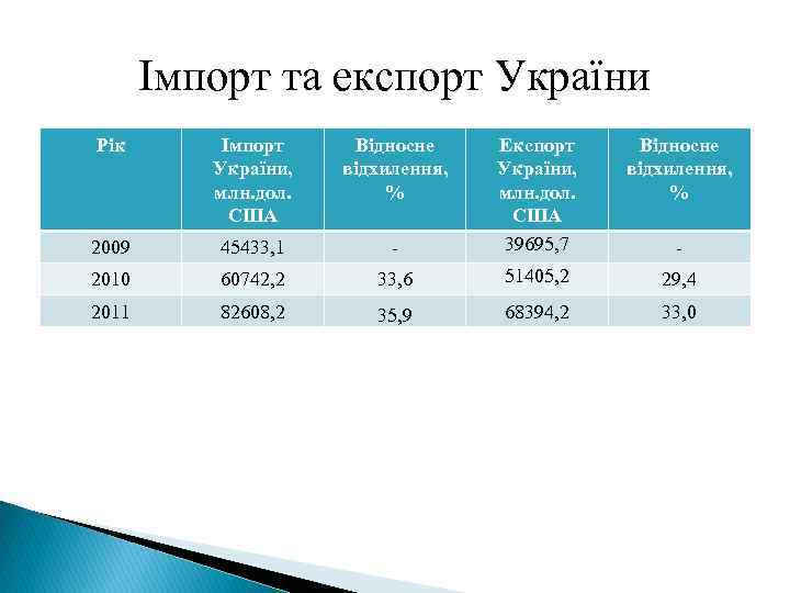 Імпорт та експорт України Рік Імпорт України, млн. дол. США Відносне відхилення, % -