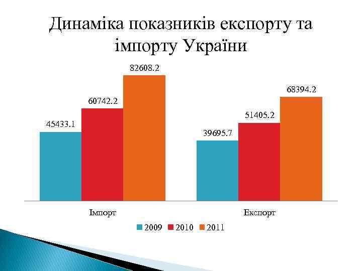 Динаміка показників експорту та імпорту України 82608. 2 68394. 2 60742. 2 51405. 2