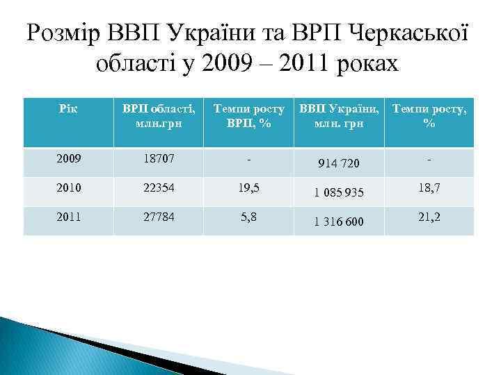Розмір ВВП України та ВРП Черкаської області у 2009 – 2011 роках Рік ВРП