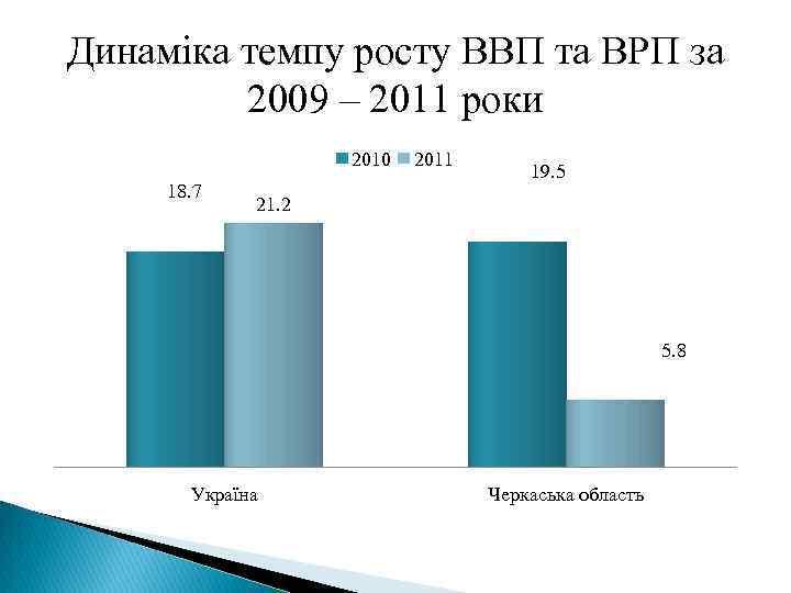 Динаміка темпу росту ВВП та ВРП за 2009 – 2011 роки 2010 18. 7