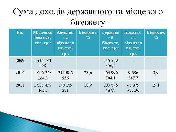 Сума доходів державного та місцевого бюджету Рік Місцевий Абсолют бюджет, не тис. грн відхилен