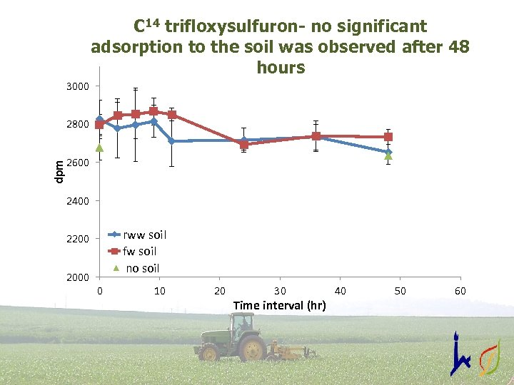 C 14 trifloxysulfuron- no significant adsorption to the soil was observed after 48 hours