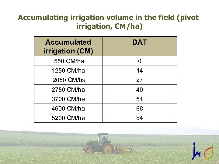 Accumulating irrigation volume in the field (pivot irrigation, CM/ha) Accumulated irrigation (CM) DAT 550