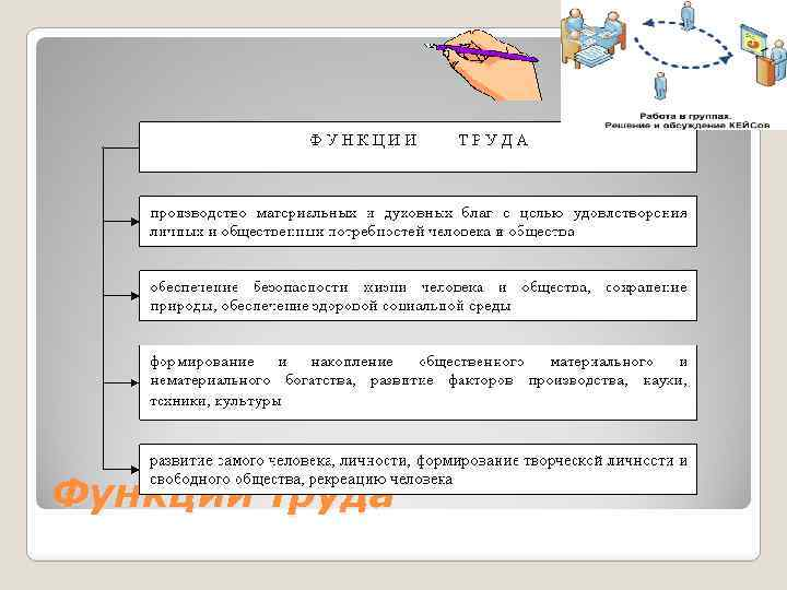 Функции труда