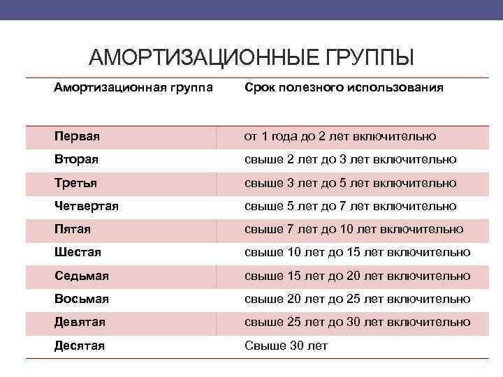 К какой амортизационной группе относится преобразователь частоты работа бухгалтера в москве госсектор