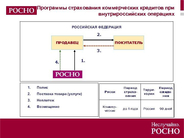 Программы страхования коммерческих кредитов при внутрироссийских операциях РОССИЙСКАЯ ФЕДЕРАЦИЯ 2. ПРОДАВЕЦ ПОКУПАТЕЛЬ 3. 4.