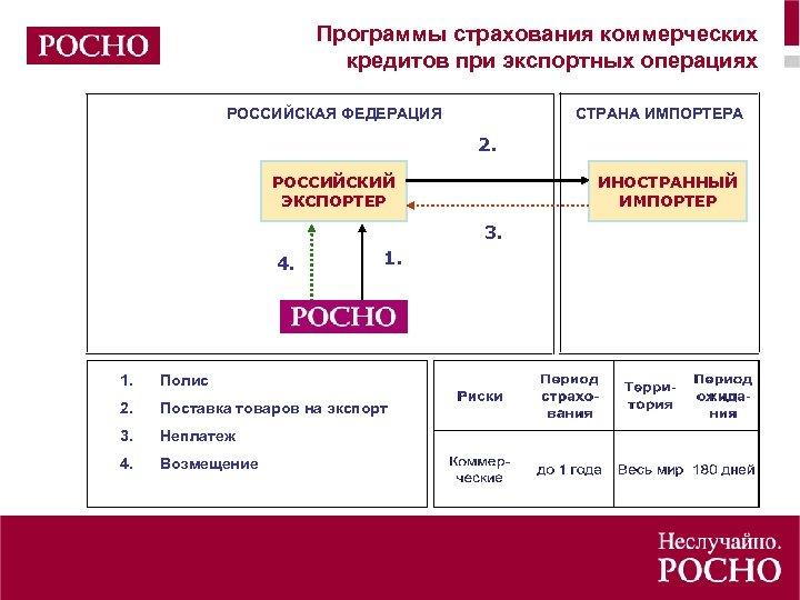 Программы страхования коммерческих кредитов при экспортных операциях РОССИЙСКАЯ ФЕДЕРАЦИЯ СТРАНА ИМПОРТЕРА 2. РОССИЙСКИЙ ЭКСПОРТЕР