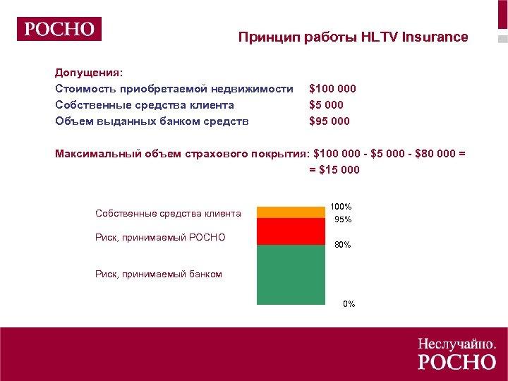 Принцип работы HLTV Insurance Допущения: Стоимость приобретаемой недвижимости Собственные средства клиента Объем выданных банком