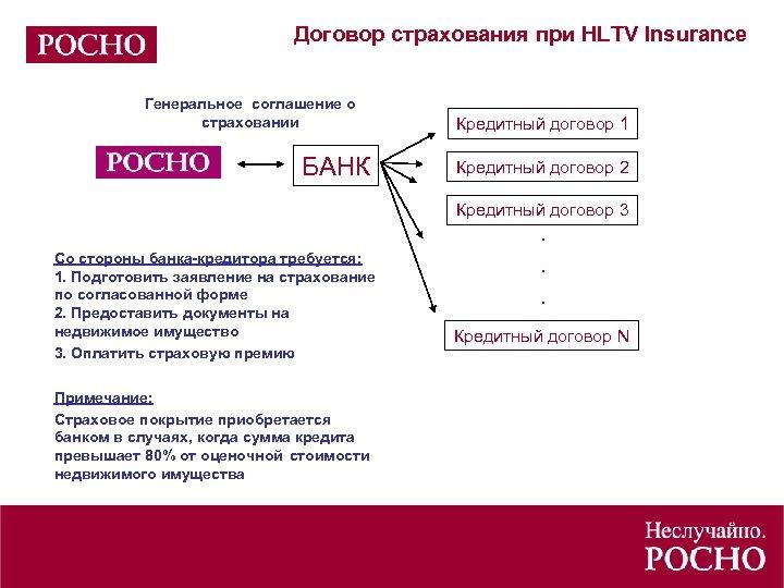 Договор страхования при HLTV Insurance Генеральное соглашение о страховании БАНК Кредитный договор 1 Кредитный