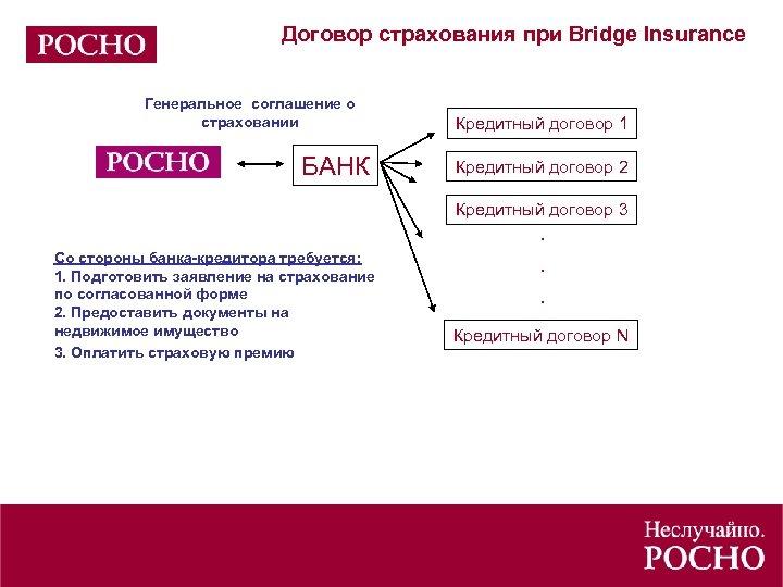 Договор страхования при Bridge Insurance Генеральное соглашение о страховании БАНК Кредитный договор 1 Кредитный