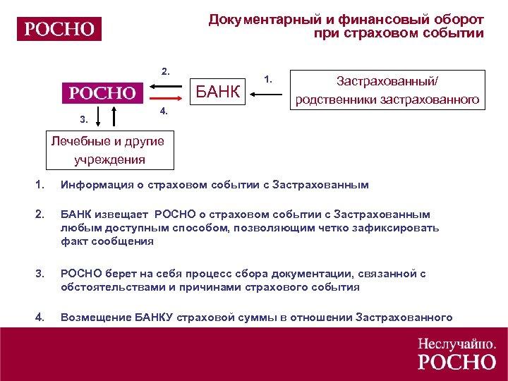 Документарный и финансовый оборот при страховом событии 2. БАНК 3. 4. 1. Застрахованный/ родственники
