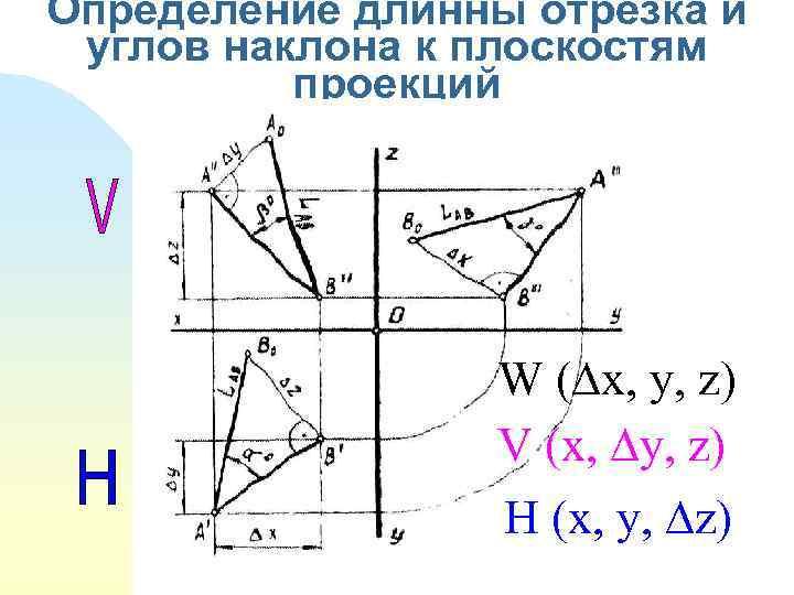 Определение длинны отрезка и углов наклона к плоскостям проекций W ( x, y, z)